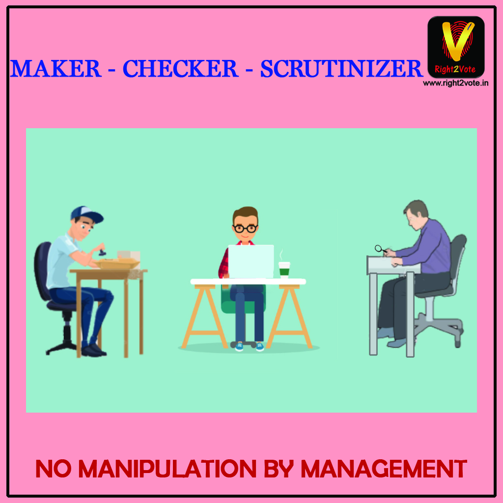 Maker Checker Scrutinizer
